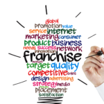 HOW TO BUY A FRANCHISE IN 7 EASY STEPS